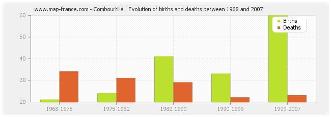 Combourtillé : Evolution of births and deaths between 1968 and 2007
