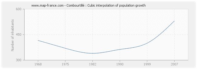 Combourtillé : Cubic interpolation of population growth