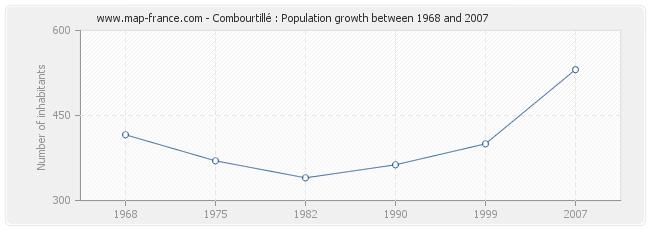 Population Combourtillé