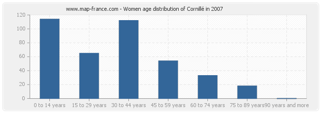 Women age distribution of Cornillé in 2007