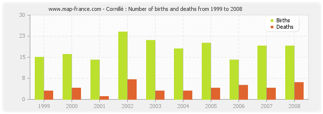Cornillé : Number of births and deaths from 1999 to 2008