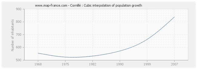 Cornillé : Cubic interpolation of population growth