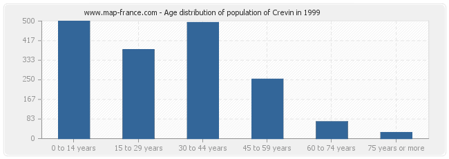 Age distribution of population of Crevin in 1999