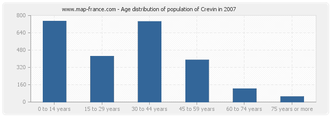 Age distribution of population of Crevin in 2007