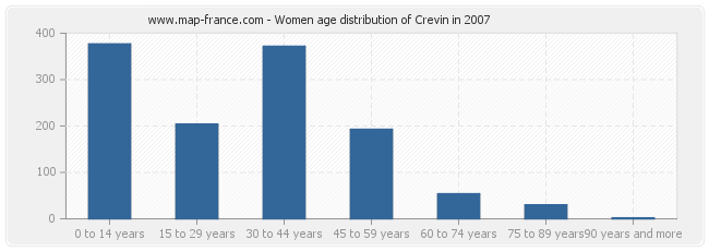 Women age distribution of Crevin in 2007