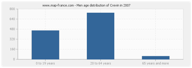 Men age distribution of Crevin in 2007