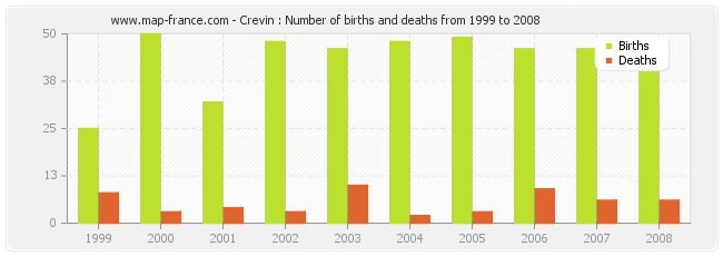 Crevin : Number of births and deaths from 1999 to 2008
