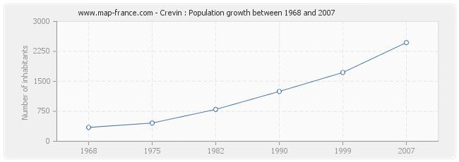 Population Crevin