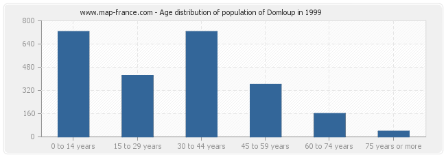 Age distribution of population of Domloup in 1999