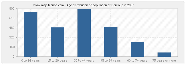 Age distribution of population of Domloup in 2007