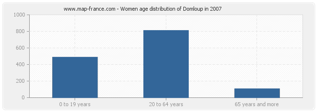 Women age distribution of Domloup in 2007