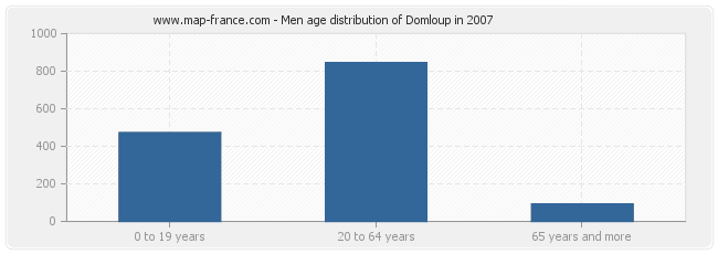 Men age distribution of Domloup in 2007