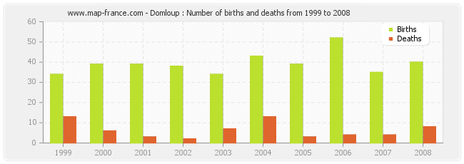 Domloup : Number of births and deaths from 1999 to 2008