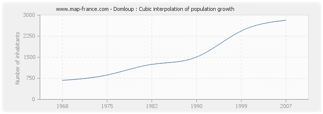 Domloup : Cubic interpolation of population growth