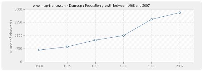 Population Domloup
