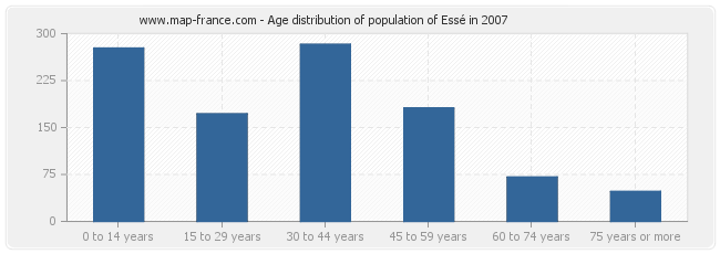 Age distribution of population of Essé in 2007