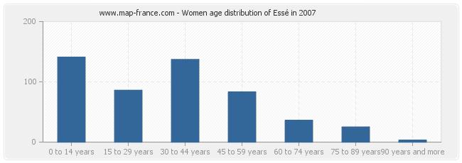 Women age distribution of Essé in 2007
