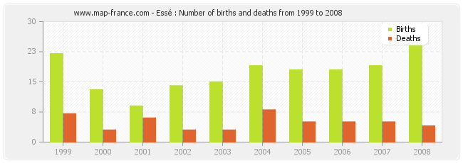 Essé : Number of births and deaths from 1999 to 2008