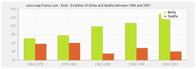 Essé : Evolution of births and deaths between 1968 and 2007