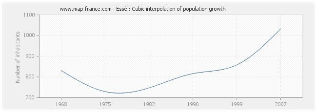 Essé : Cubic interpolation of population growth