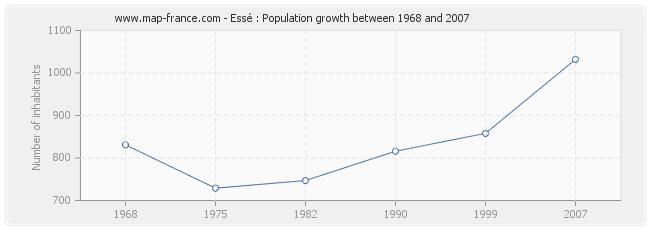 Population Essé