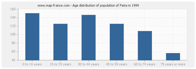 Age distribution of population of Feins in 1999
