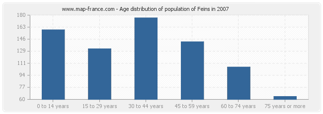 Age distribution of population of Feins in 2007