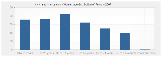 Women age distribution of Feins in 2007