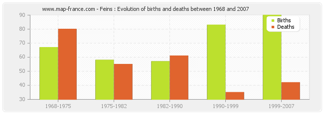 Feins : Evolution of births and deaths between 1968 and 2007