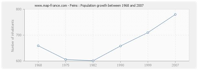Population Feins