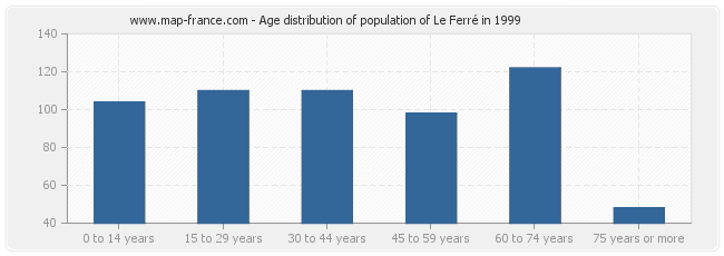 Age distribution of population of Le Ferré in 1999