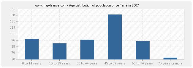 Age distribution of population of Le Ferré in 2007