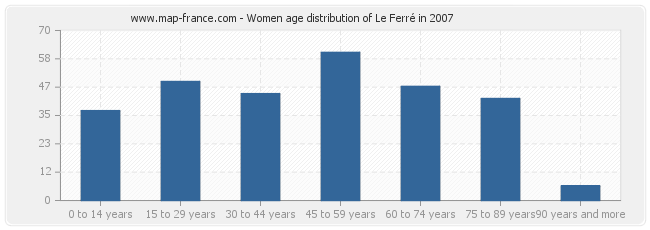 Women age distribution of Le Ferré in 2007