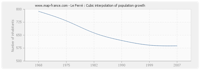 Le Ferré : Cubic interpolation of population growth