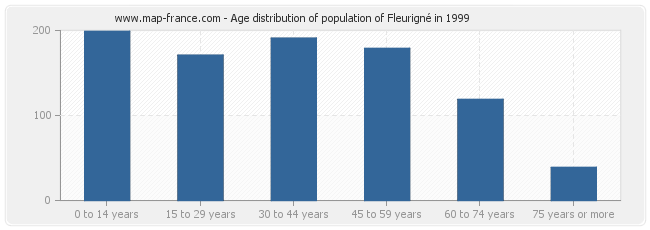 Age distribution of population of Fleurigné in 1999