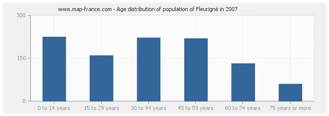 Age distribution of population of Fleurigné in 2007