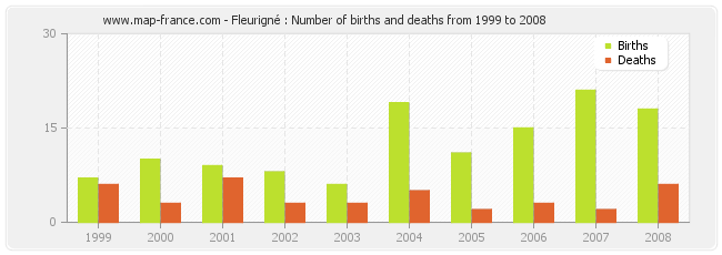 Fleurigné : Number of births and deaths from 1999 to 2008