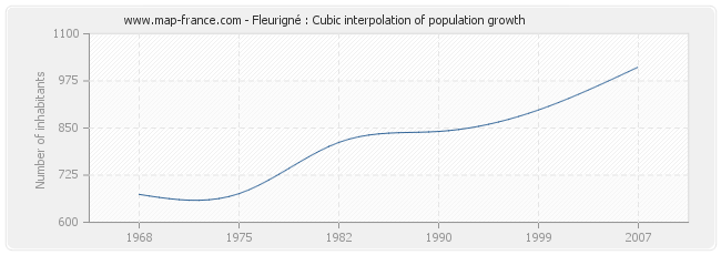 Fleurigné : Cubic interpolation of population growth