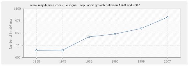 Population Fleurigné