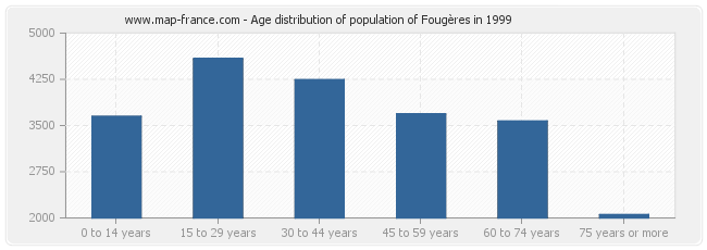 Age distribution of population of Fougères in 1999