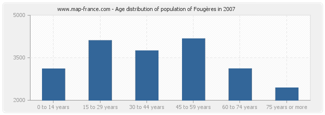 Age distribution of population of Fougères in 2007