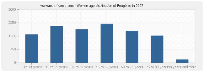 Women age distribution of Fougères in 2007