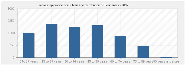 Men age distribution of Fougères in 2007