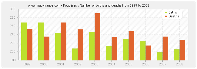 Fougères : Number of births and deaths from 1999 to 2008
