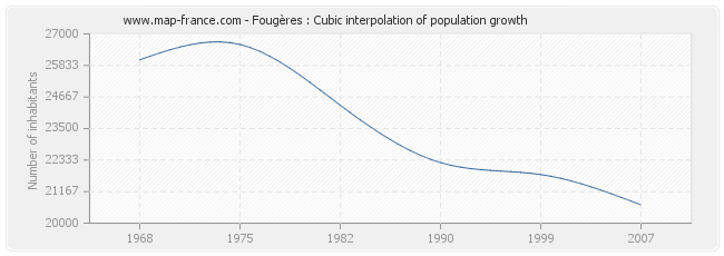 Fougères : Cubic interpolation of population growth