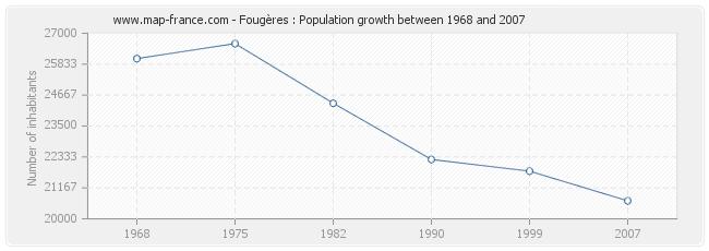 Population Fougères
