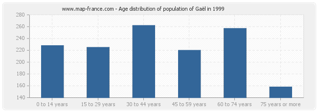Age distribution of population of Gaël in 1999