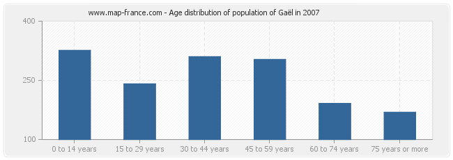 Age distribution of population of Gaël in 2007