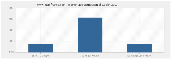 Women age distribution of Gaël in 2007