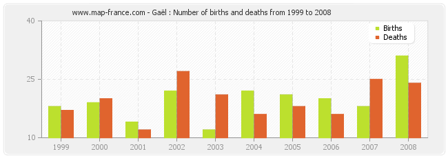 Gaël : Number of births and deaths from 1999 to 2008